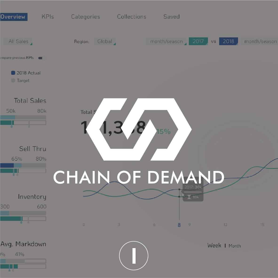 Chain Of Demand
